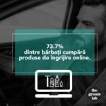 73,7% dintre bărbați cumpără produse de îngrijire online